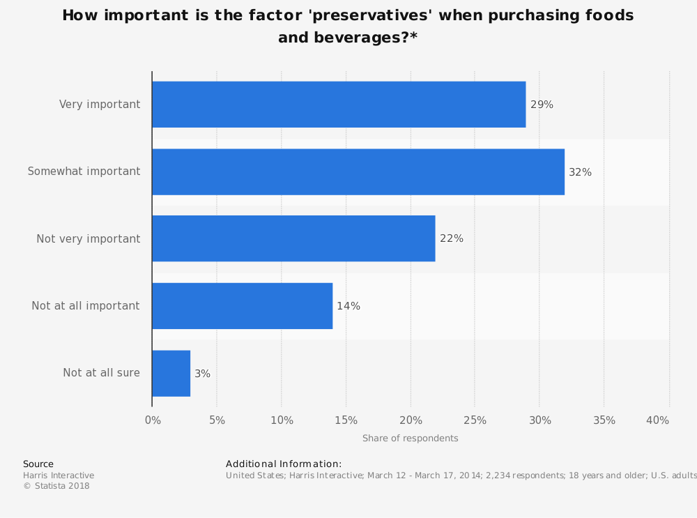 Statistic: How important is the factor 'preservatives' when purchasing foods and beverages?* | Statista