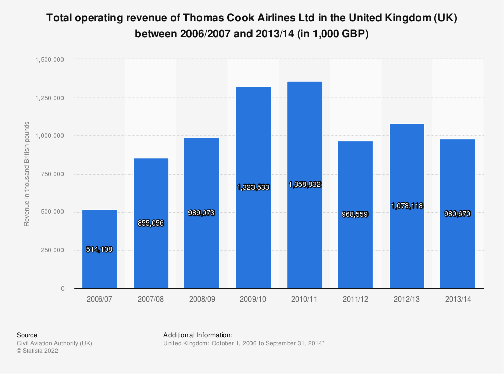 Statistic: Total operating revenue of Thomas Cook Airlines Ltd in the United Kingdom (UK) between 2006/2007 and 2013/14 (in 1,000 GBP) | Statista