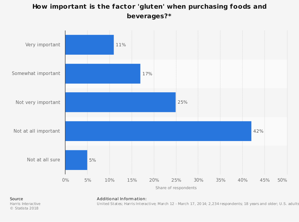 Statistic: How important is the factor 'gluten' when purchasing foods and beverages?* | Statista