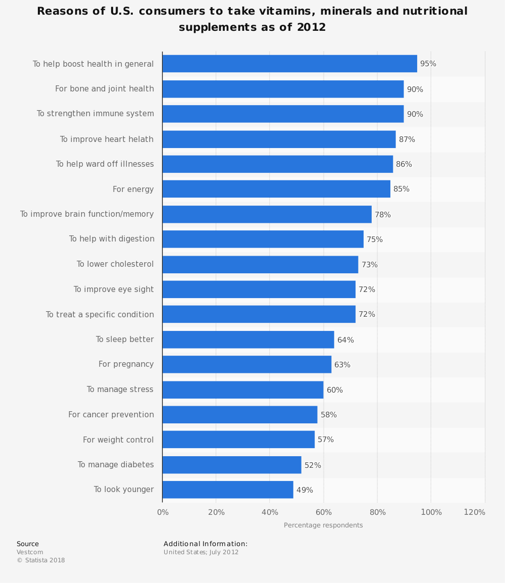 Statistic: Reasons of U.S. consumers to take vitamins, minerals and nutritional supplements as of 2012 | Statista