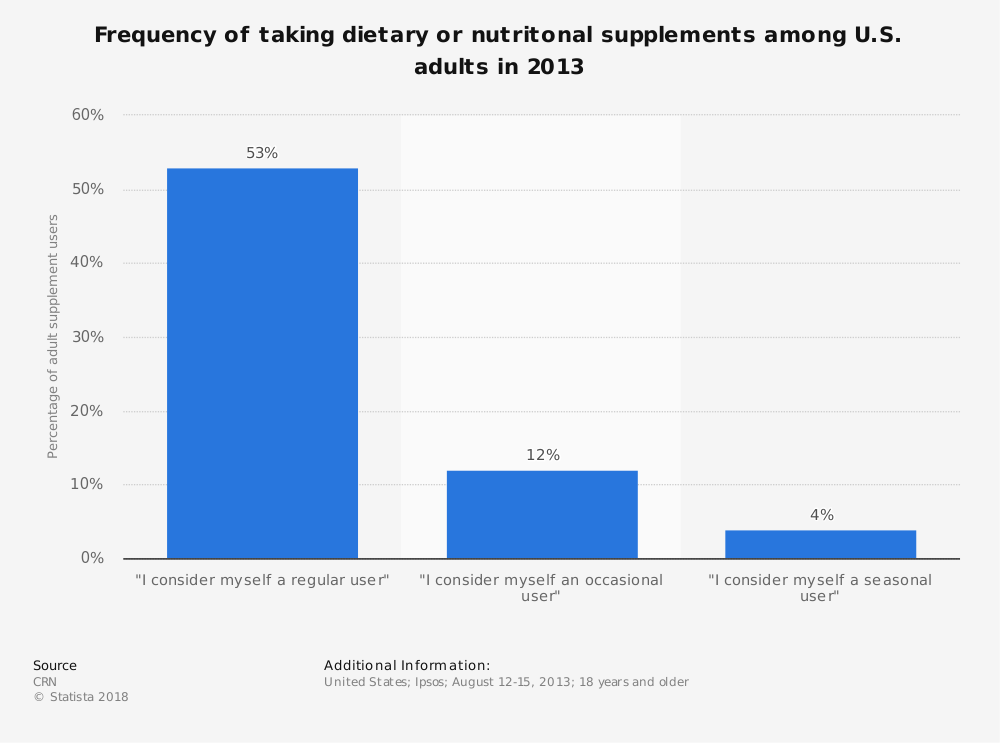 Statistic: Frequency of taking dietary or nutritonal supplements among U.S. adults in 2013 | Statista