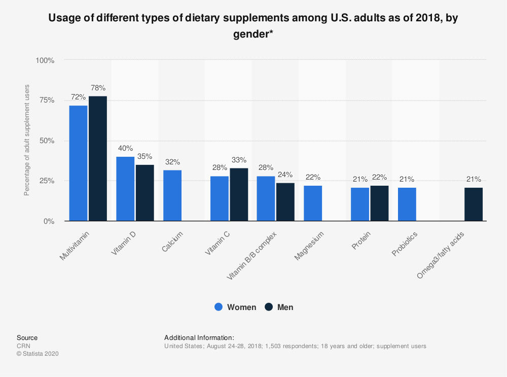 Statistic: Usage of different types of dietary supplements among U.S. adults as of 2018, by gender* | Statista