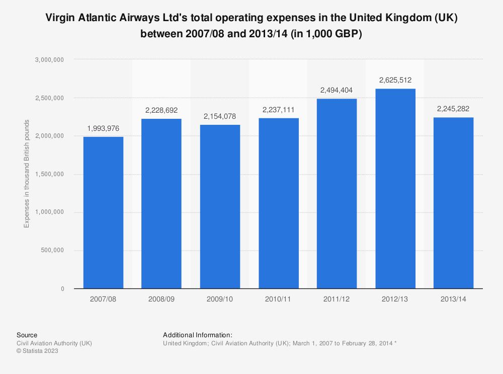 Statistic: Virgin Atlantic Airways Ltd's total operating expenses in the United Kingdom (UK) between 2007/08 and 2013/14 (in 1,000 GBP) | Statista
