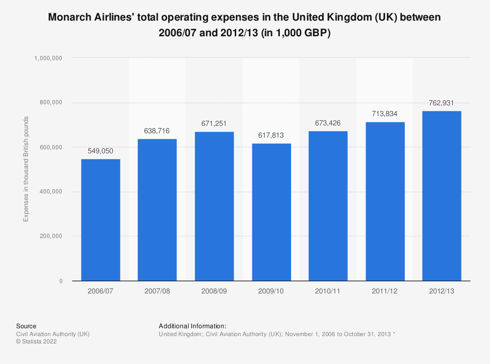 Statistic: Monarch Airlines' total operating expenses in the United Kingdom (UK) between 2006/07 and 2012/13 (in 1,000 GBP) | Statista