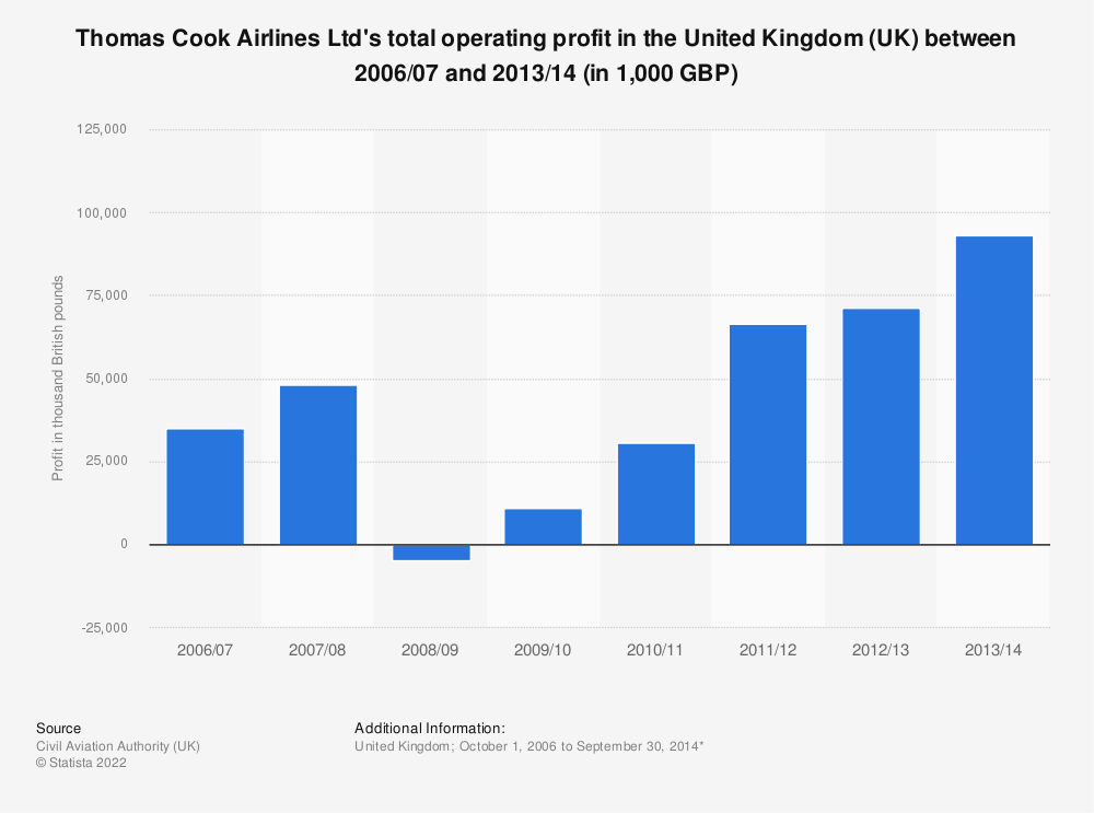 Statistic: Thomas Cook Airlines Ltd's total operating profit in the United Kingdom (UK) between 2006/07 and 2013/14 (in 1,000 GBP) | Statista