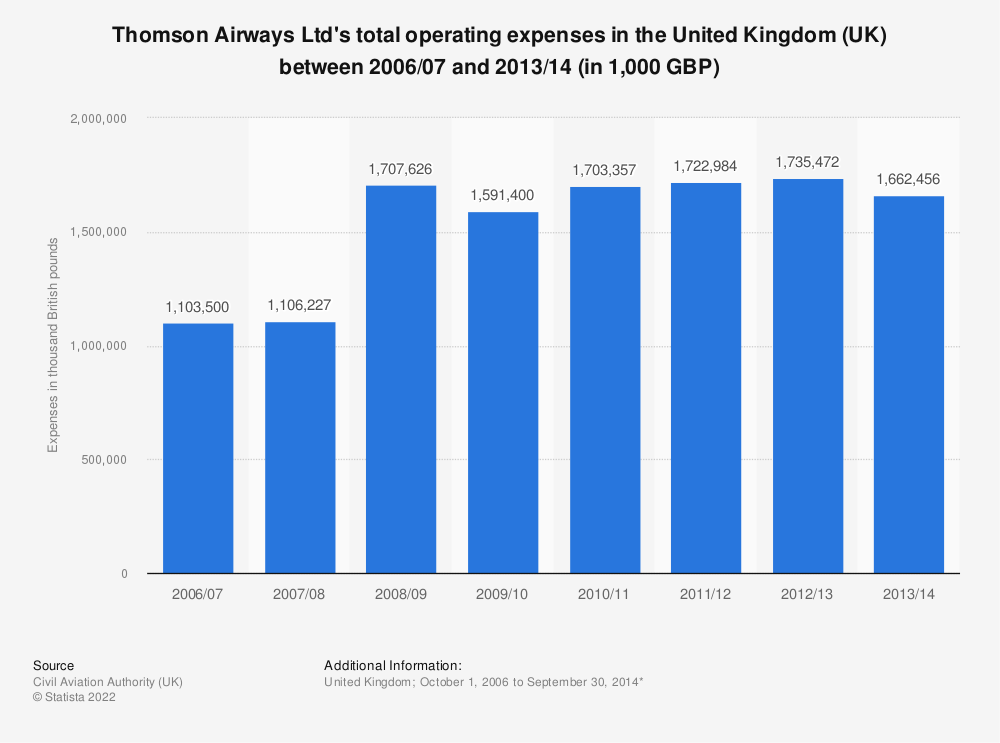 Statistic: Thomson Airways Ltd's total operating expenses in the United Kingdom (UK) between 2006/07 and 2013/14 (in 1,000 GBP) | Statista
