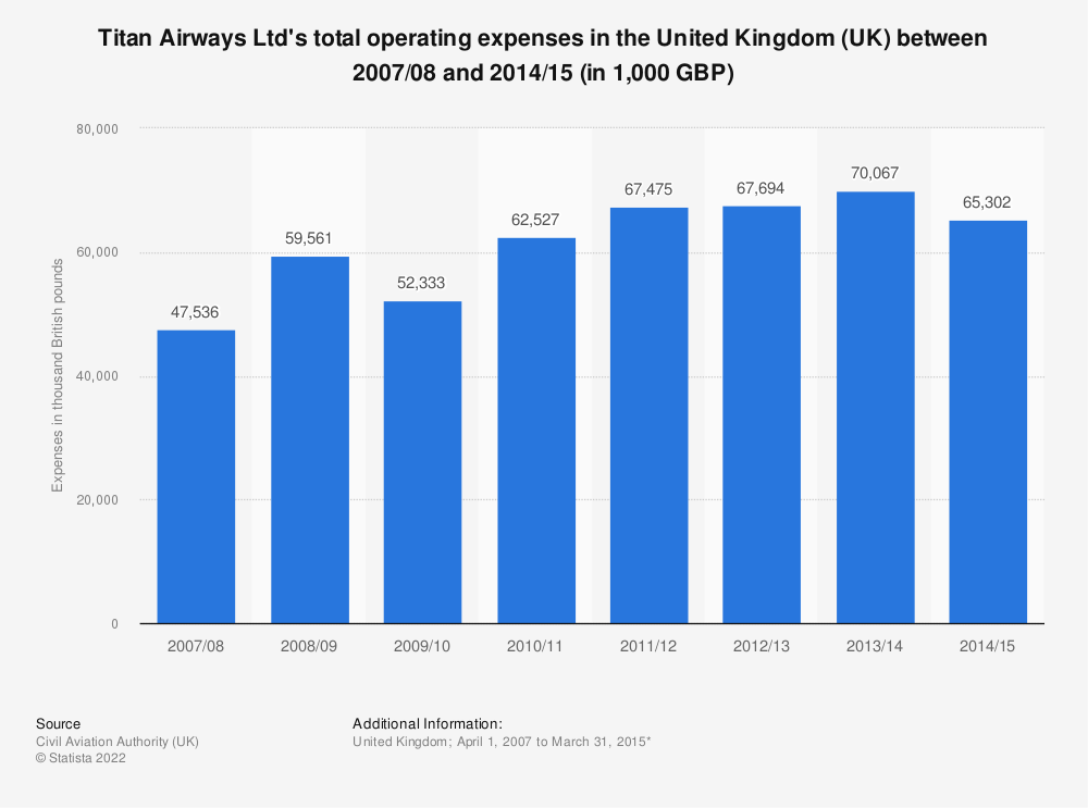Statistic: Titan Airways Ltd's total operating expenses in the United Kingdom (UK) between 2007/08 and 2014/15 (in 1,000 GBP) | Statista