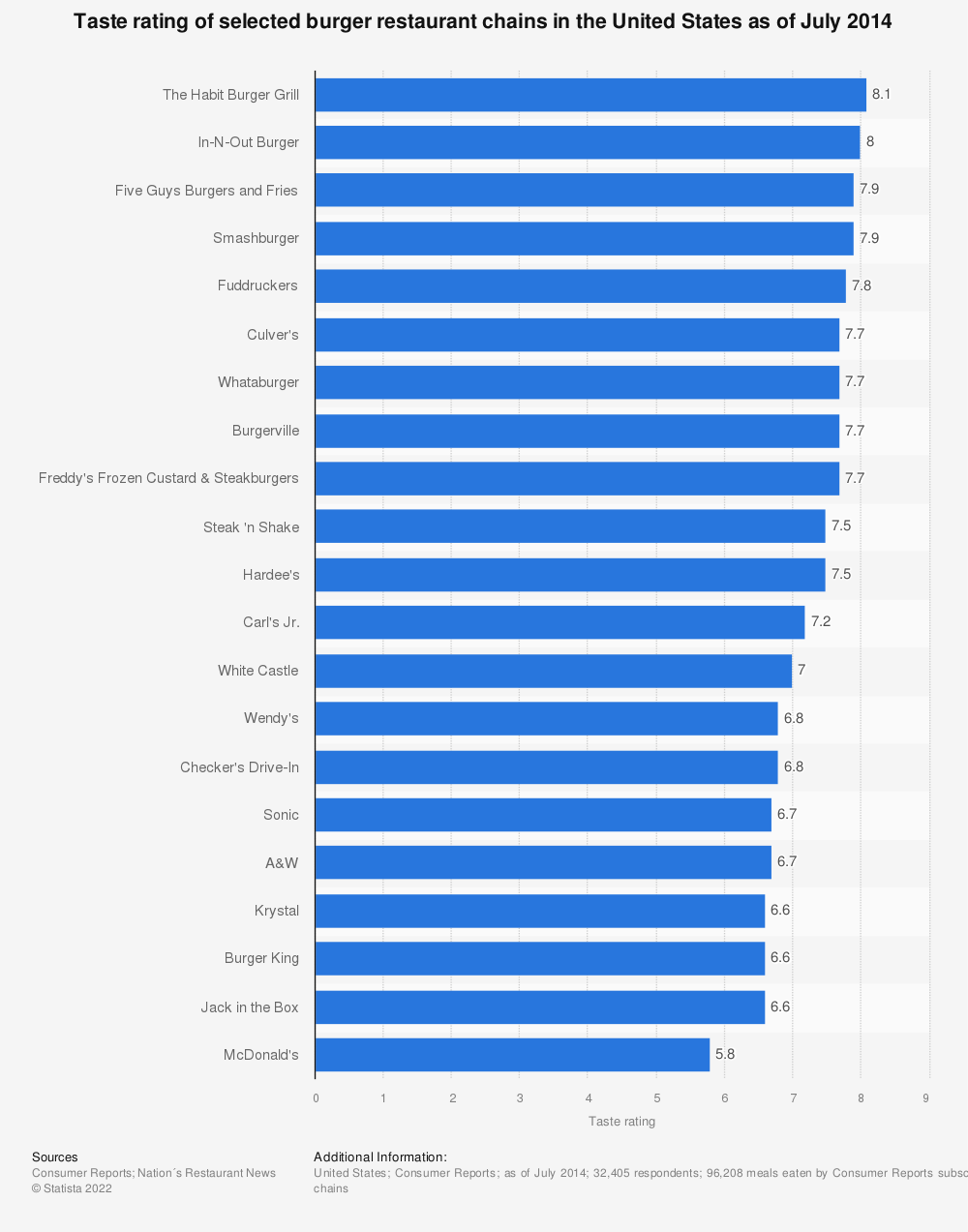 Statistic: Taste rating of selected burger restaurant chains in the United States as of July 2014 | Statista