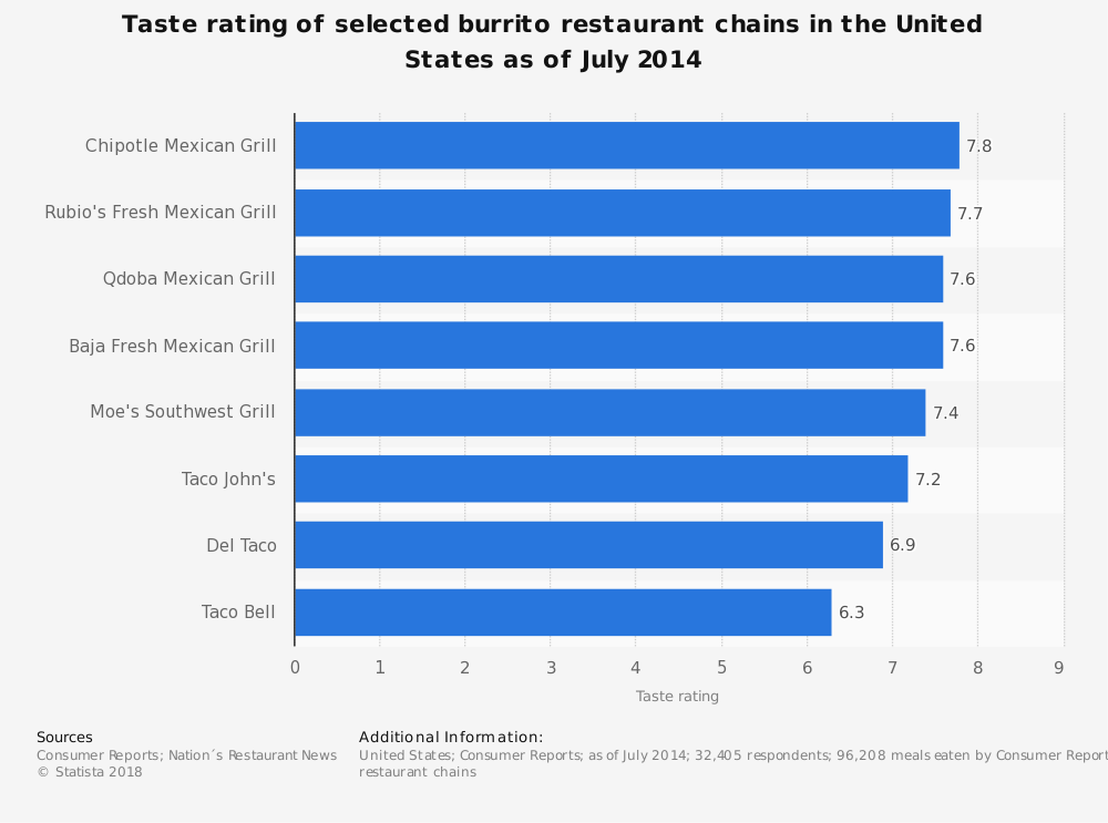 Statistic: Taste rating of selected burrito restaurant chains in the United States as of July 2014 | Statista