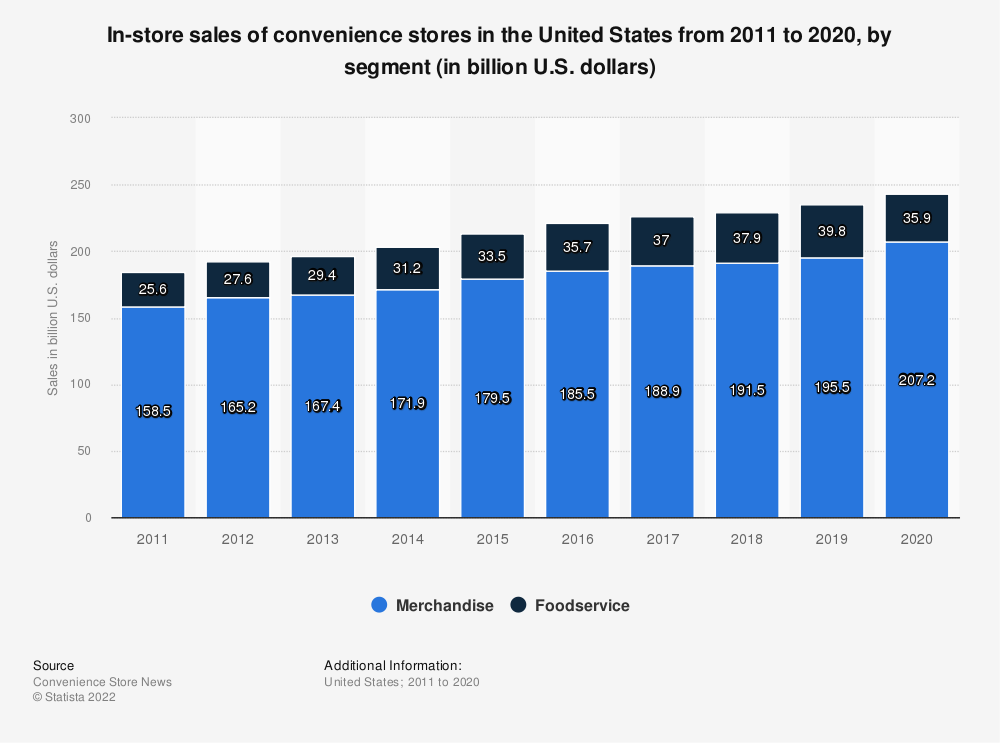 Statistic: In-store sales of convenience stores in the United States from 2011 to 2019, by segment (in billion U.S. dollars) | Statista