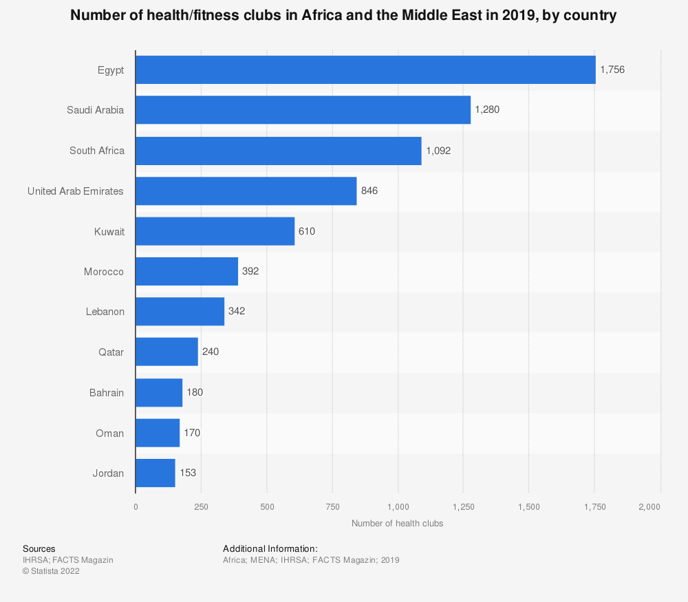 Statistic: Number of health/fitness clubs in Africa and the Middle East in 2019, by country | Statista