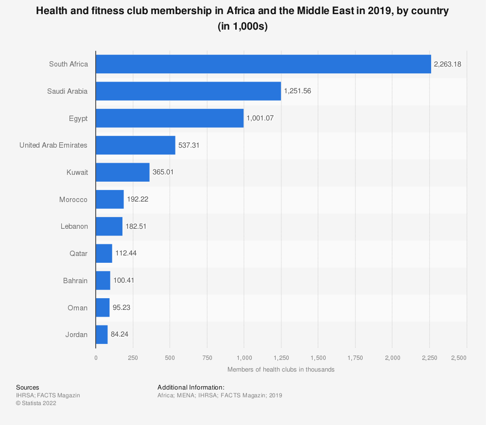Statistic: Health and fitness club membership* in Africa and the Middle East by country in 2016 (in 1,000s) | Statista