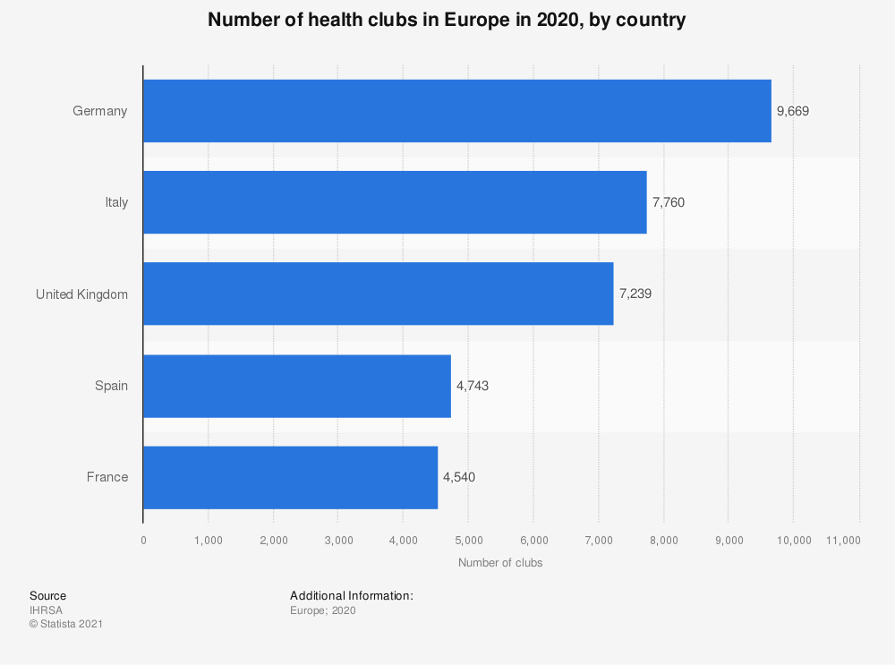 Statistic: Number of health/fitness clubs in Europe in 2019, by country | Statista