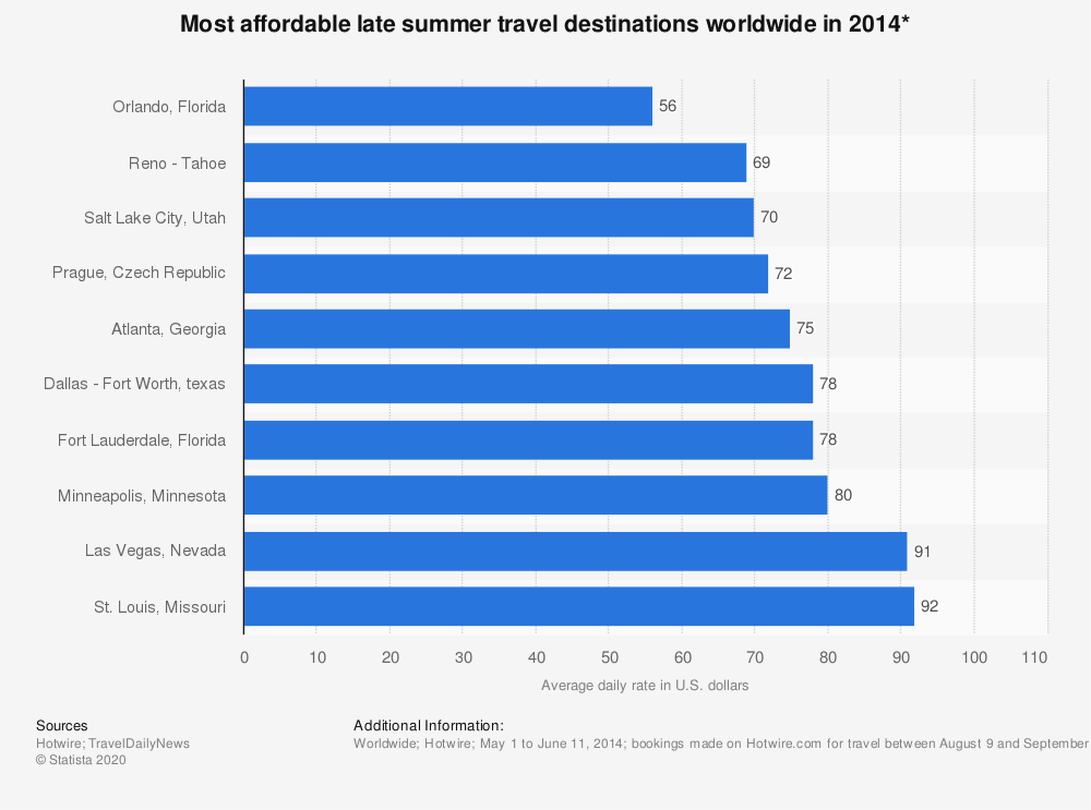 Statistic: Most affordable late summer travel destinations worldwide in 2014* | Statista