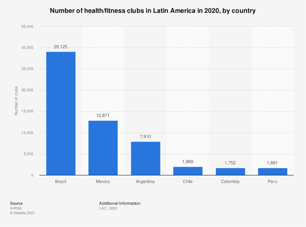 Statistic: Number of health/fitness clubs in Latin America in 2017, by country | Statista