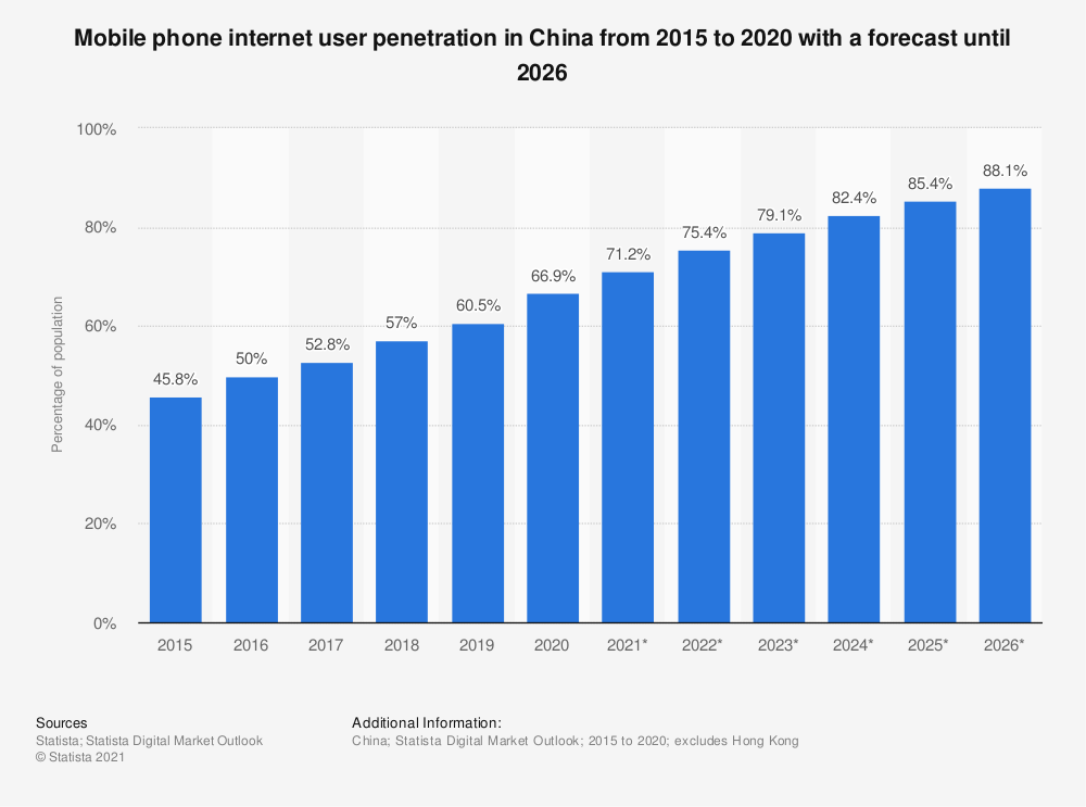 Statistic: Mobile phone internet user penetration in China from 2015 to 2022 | Statista