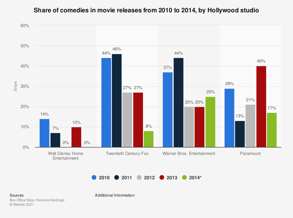 Statistic: Share of comedies in movie releases from 2010 to 2014, by Hollywood studio | Statista
