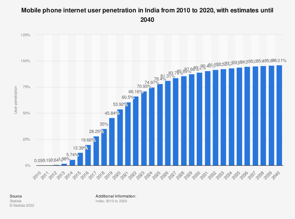 Statistic: Mobile phone internet user penetration in India from 2015 to 2018 with a forecast until 2023 | Statista