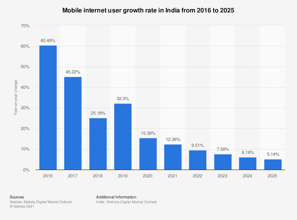 Statistic: Mobile phone internet user growth in India from 2016 to 2022 | Statista