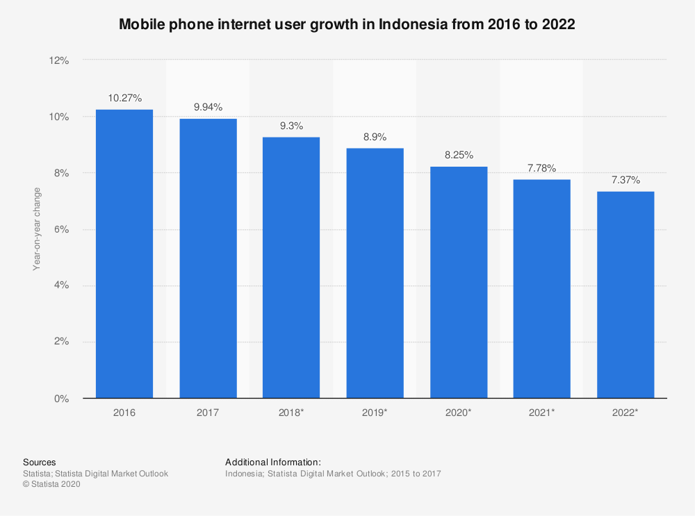 Statistic: Mobile phone internet user growth in Indonesia from 2016 to 2022 | Statista