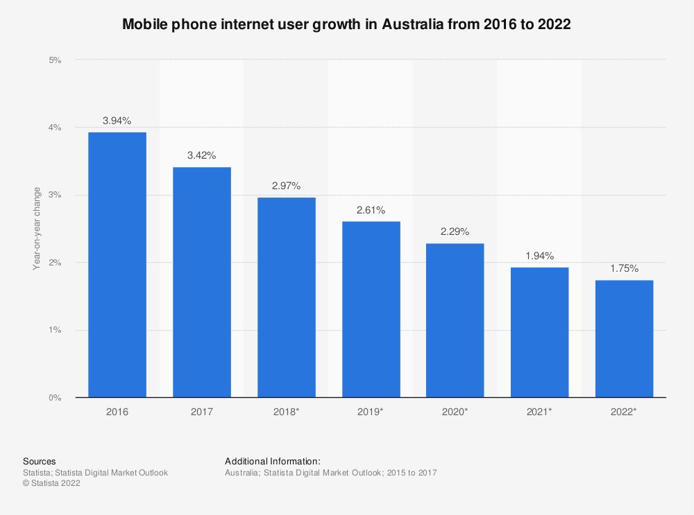Statistic: Mobile phone internet user growth in Australia from 2016 to 2022 | Statista