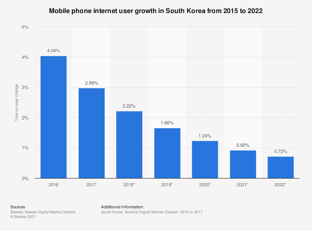 Statistic: Mobile phone internet user growth in South Korea from 2015 to 2022 | Statista