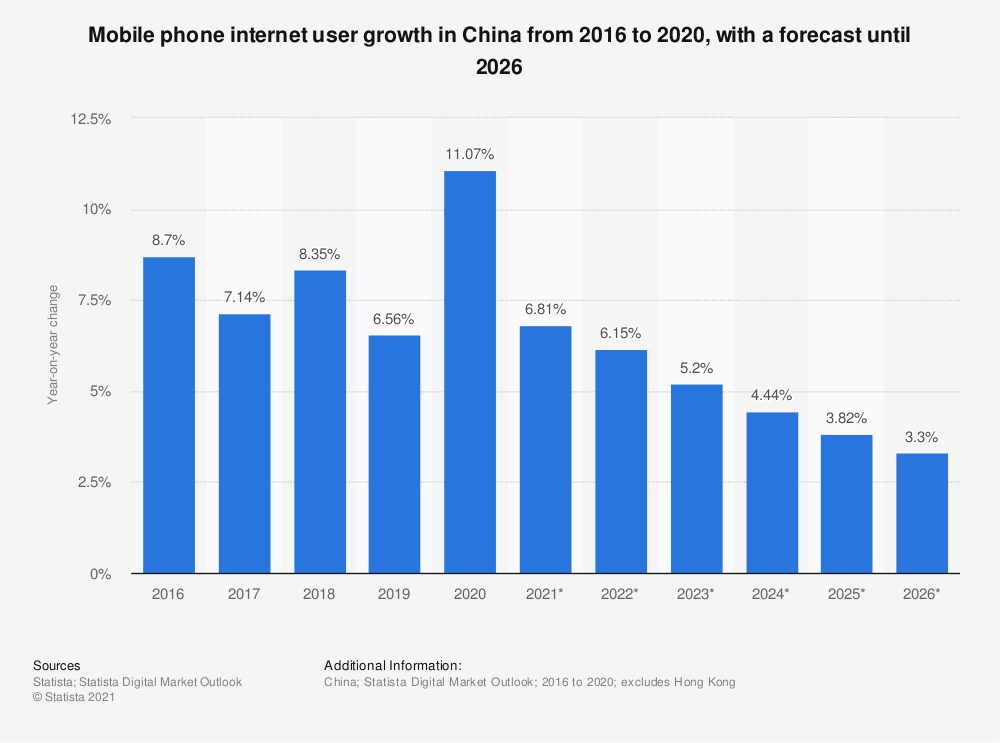 Statistic: Mobile phone internet user growth in China from 2016 to 2022   Statista