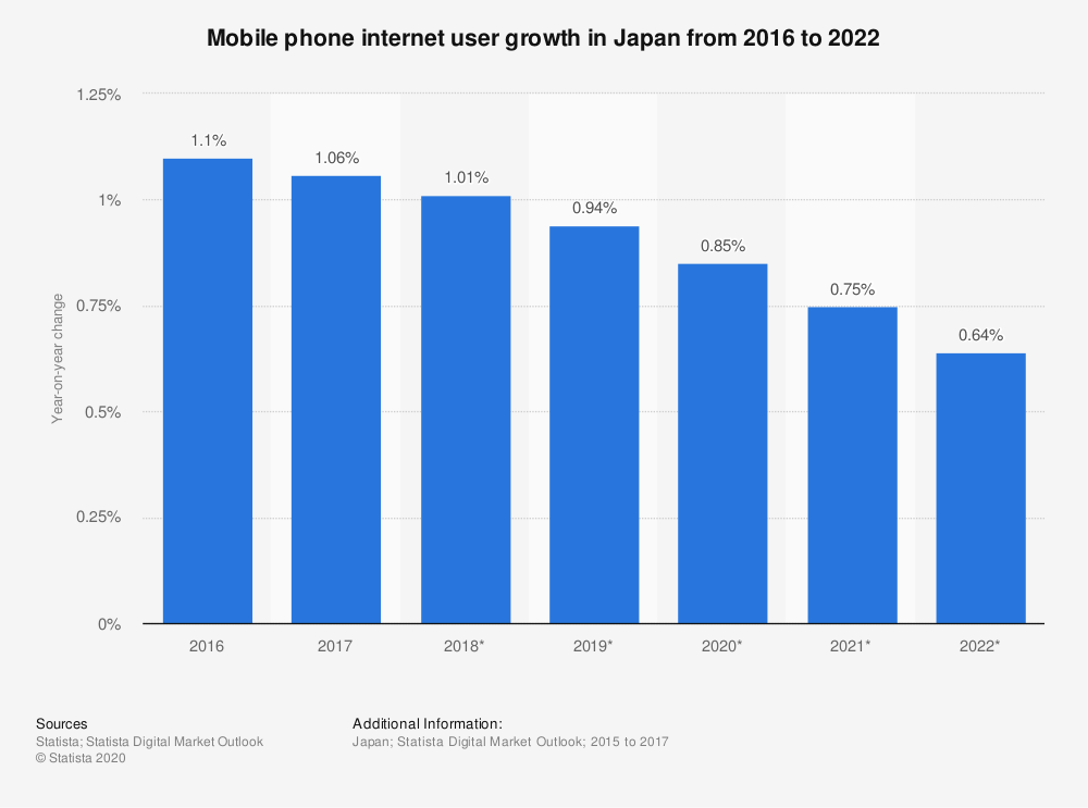 Statistic: Mobile phone internet user growth in Japan from 2016 to 2022 | Statista