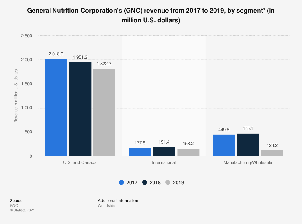 Statistic: General Nutrition Corporation's (GNC) revenue from 2017 to 2019, by segment* (in million U.S. dollars) | Statista