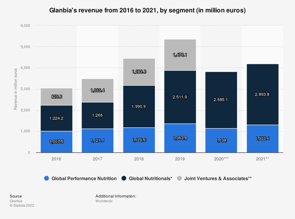 Statistic: Glanbia's revenue from 2016 to 2019, by segment (in million euros) | Statista