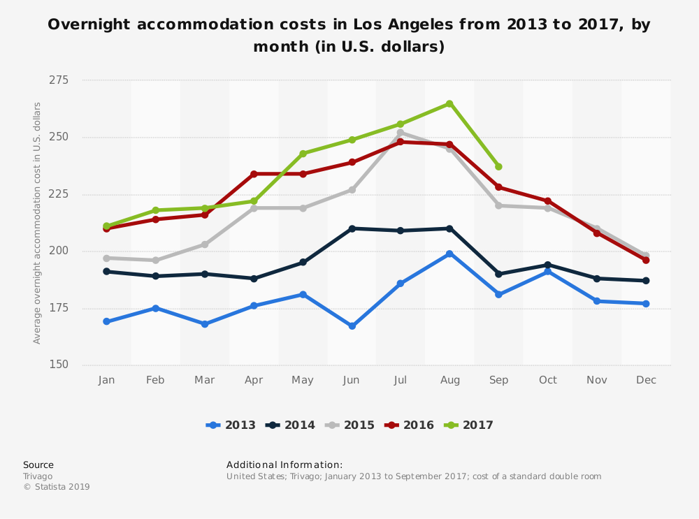 Statistic: Overnight accommodation costs in Los Angeles from 2013 to 2017, by month (in U.S. dollars) | Statista