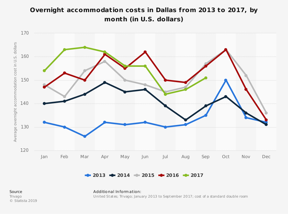 Statistic: Overnight accommodation costs in Dallas from 2013 to 2017, by month (in U.S. dollars) | Statista