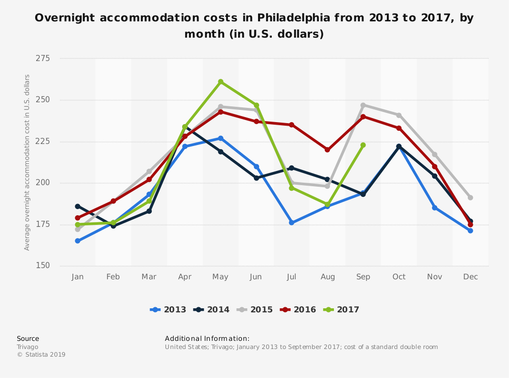 Statistic: Overnight accommodation costs in Philadelphia from 2013 to 2017, by month (in U.S. dollars) | Statista