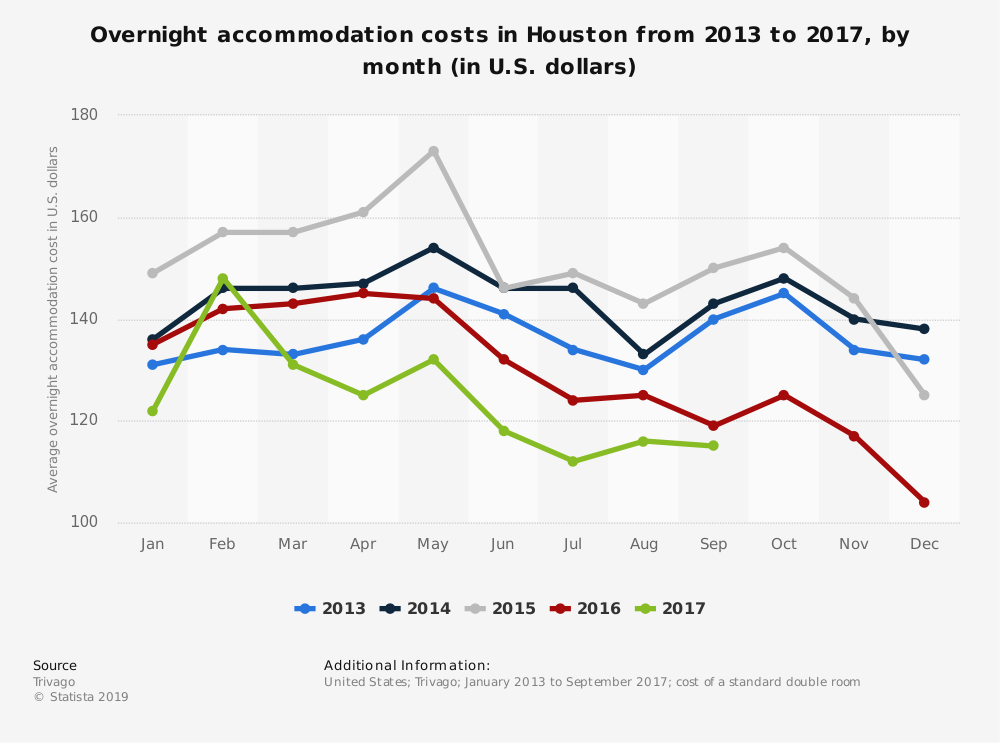 Statistic: Overnight accommodation costs in Houston from 2013 to 2017, by month (in U.S. dollars) | Statista