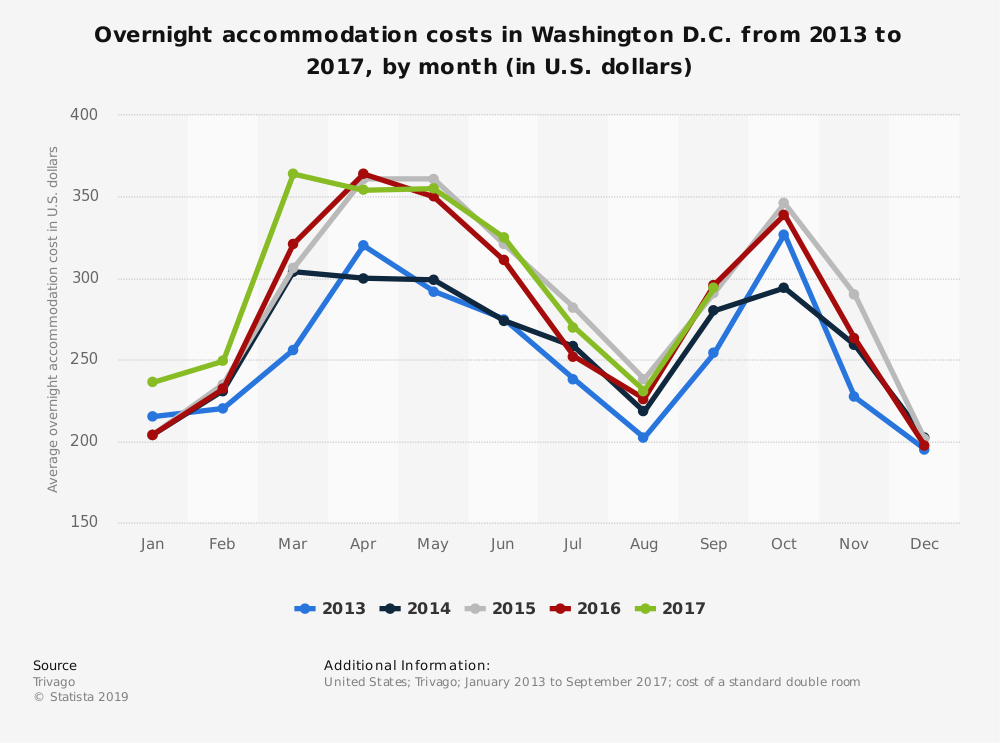 Statistic: Overnight accommodation costs in Washington D.C. from 2013 to 2017, by month (in U.S. dollars) | Statista