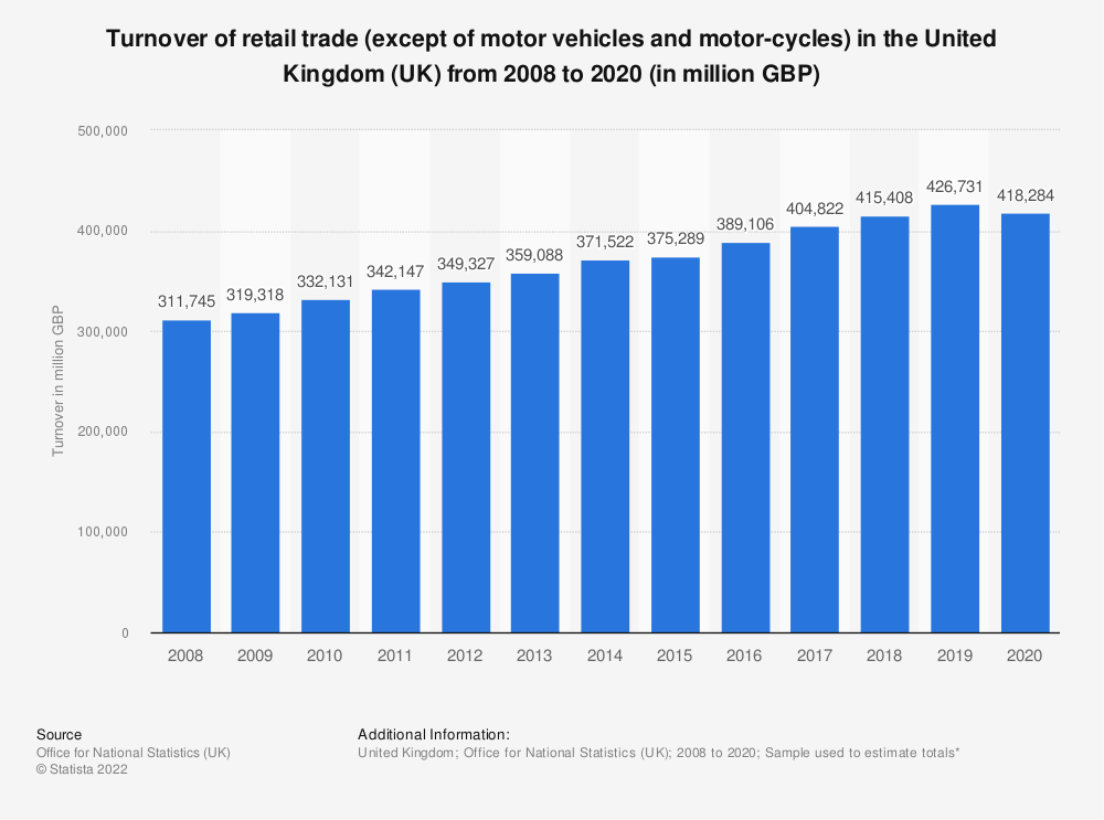 Statistic: Turnover of retail trade (except of motor vehicles and motor-cycles) in the United Kingdom (UK) from 2008 to 2017 (in million GBP) | Statista