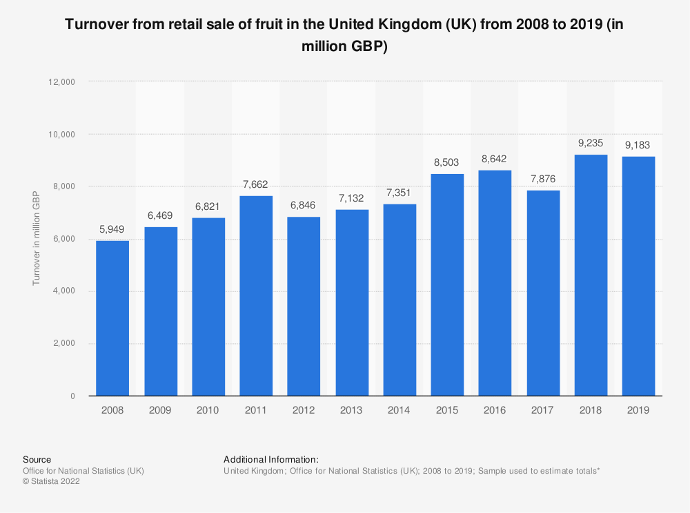 Statistic: Turnover from retail sale of fruit in the United Kingdom (UK) from 2008 to 2018 (in million GBP) | Statista
