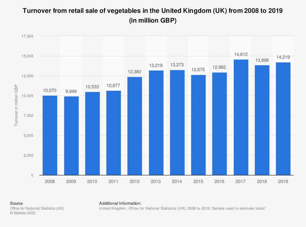 Statistic: Turnover from retail sale of vegetables in the United Kingdom (UK) from 2008 to 2017 (in million GBP) | Statista