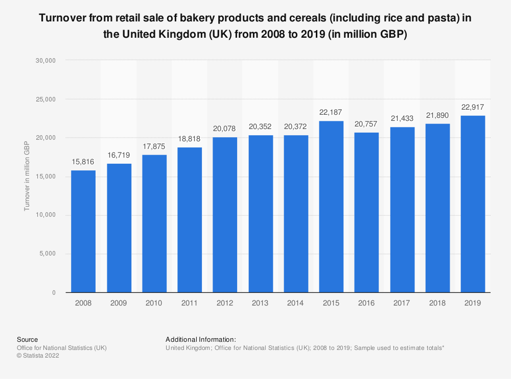 Statistic: Turnover from retail sale of bakery products and cereals (including rice and pasta) in the United Kingdom (UK) from 2008 to 2017 (in million GBP) | Statista