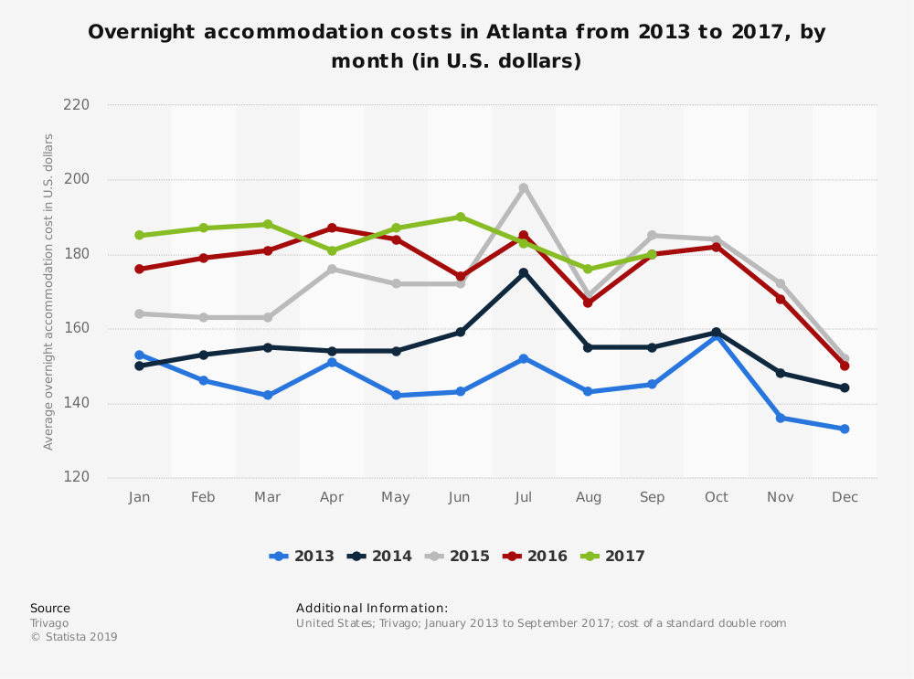 Statistic: Overnight accommodation costs in Atlanta from 2013 to 2017, by month (in U.S. dollars) | Statista