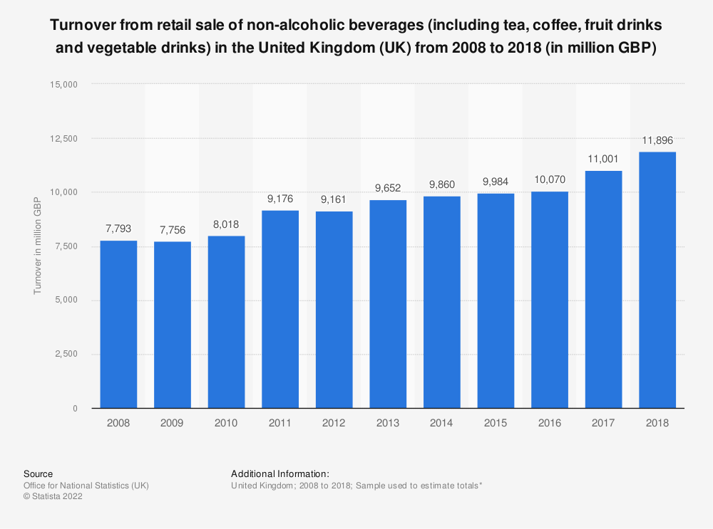 Statistic: Turnover from retail sale of non-alcoholic beverages (including tea, coffee, fruit drinks and vegetable drinks) in the United Kingdom (UK) from 2008 to 2017 (in million GBP) | Statista