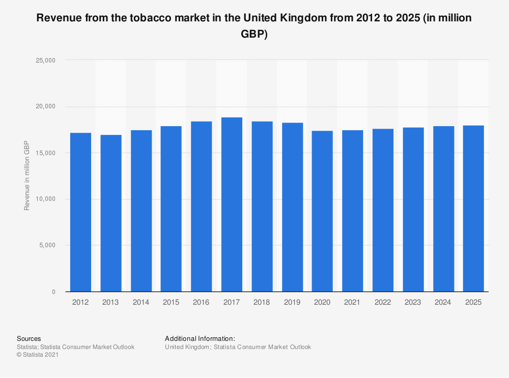 Statistic: Turnover from retail sale of tobacco in the United Kingdom (UK) from 2008 to 2017 (in million GBP) | Statista