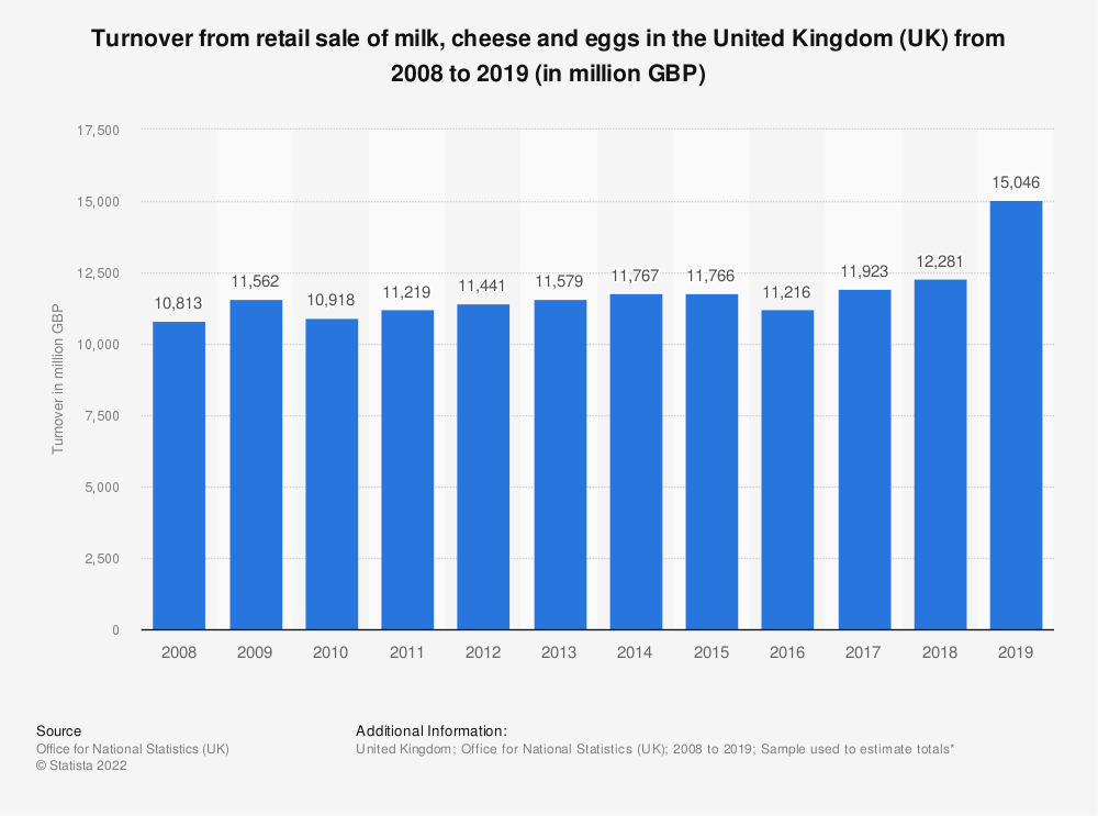 Statistic: Turnover from retail sale of milk, cheese and eggs in the United Kingdom (UK) from 2008 to 2018 (in million GBP) | Statista