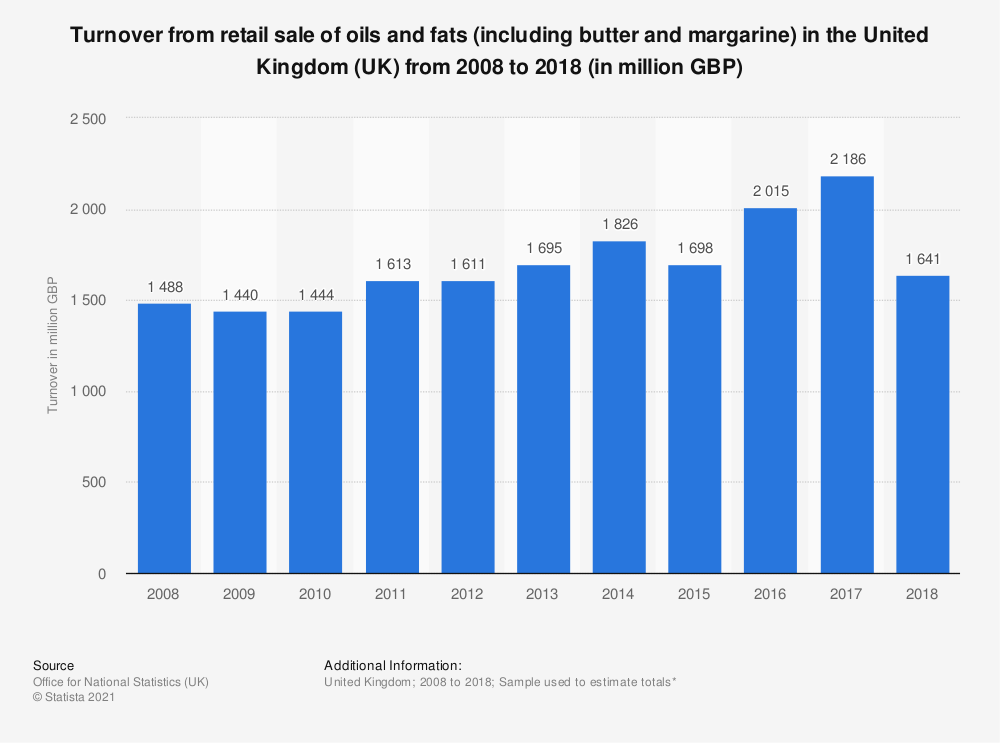 Statistic: Turnover from retail sale of oils and fats (including butter and margarine)  in the United Kingdom (UK) from 2008 to 2015 (in million GBP) | Statista