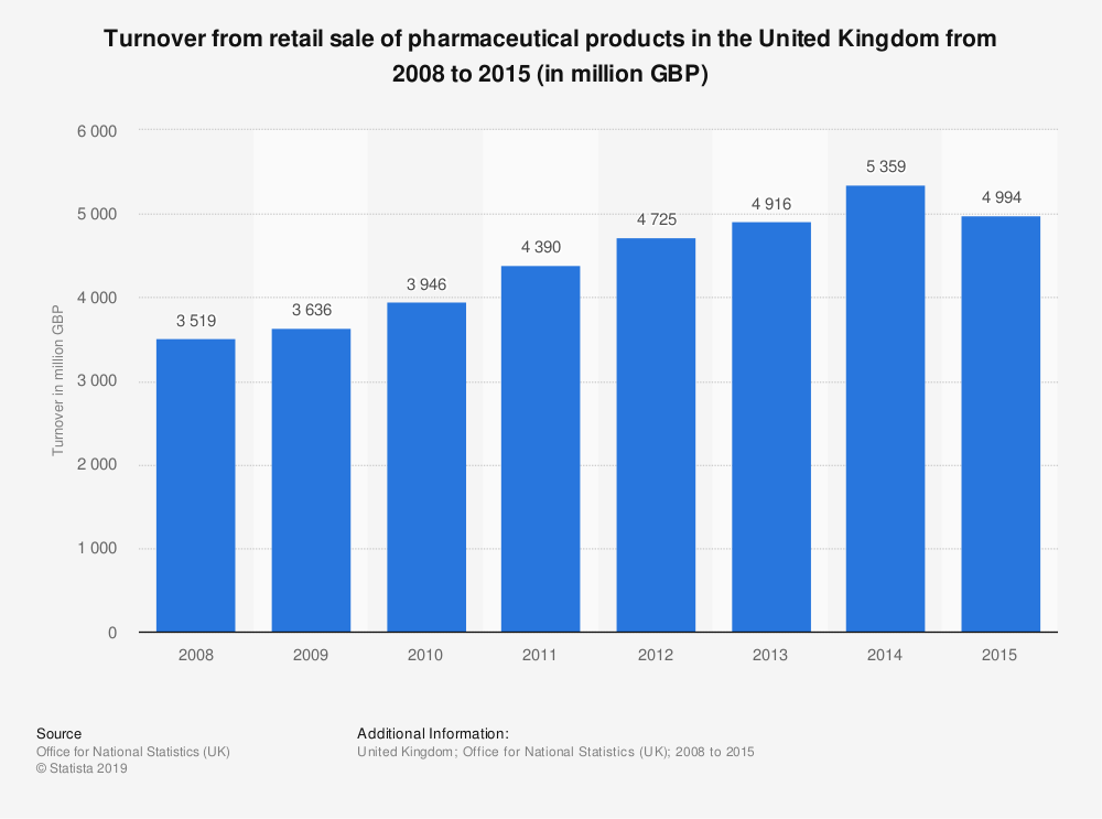 Statistic: Turnover from retail sale of pharmaceutical products in the United Kingdom from 2008 to 2015 (in million GBP) | Statista