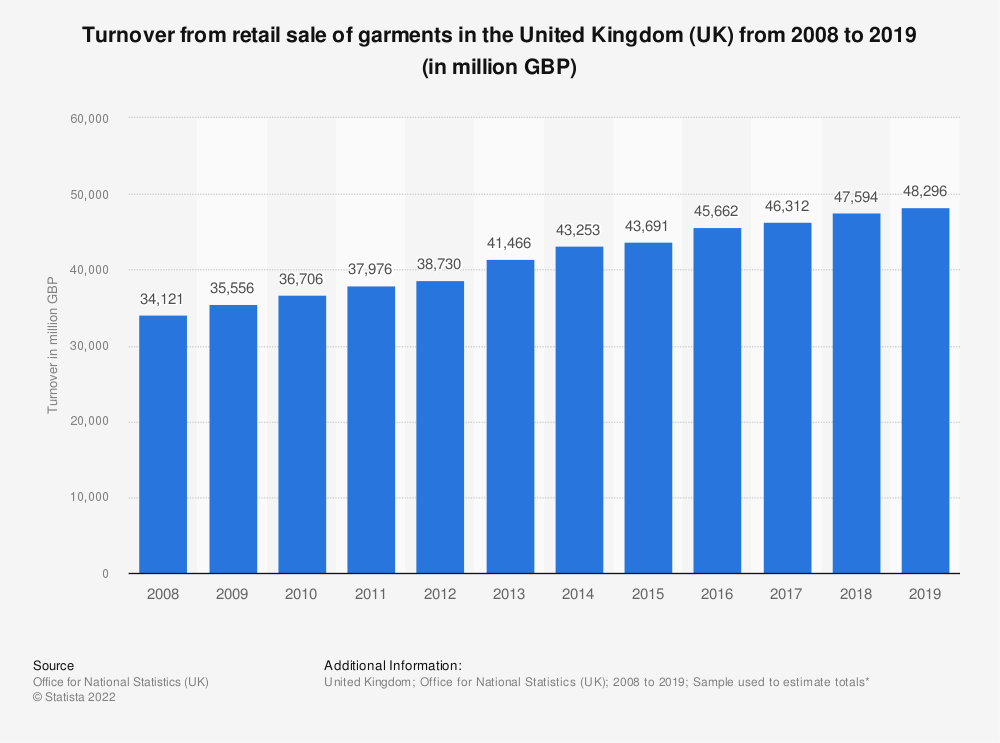 Statistic: Turnover from retail sale of garments in the United Kingdom (UK) from 2008 to 2018 (in million GBP) | Statista