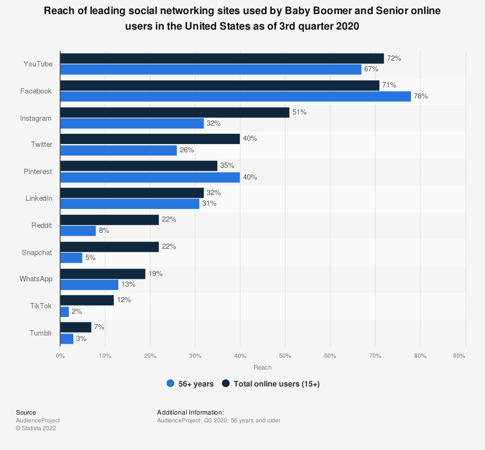 Statistic: Reach of leading social networking sites used by Baby Boomer and Senior online users in the United States as of 3rd quarter 2020 | Statista