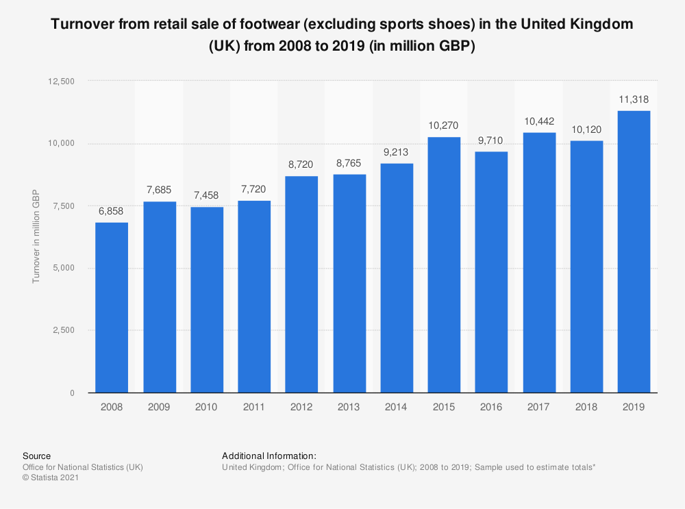 Statistic: Turnover from retail sale of footwear (excluding sports shoes) in the United Kingdom (UK) from 2008 to 2018 (in million GBP) | Statista