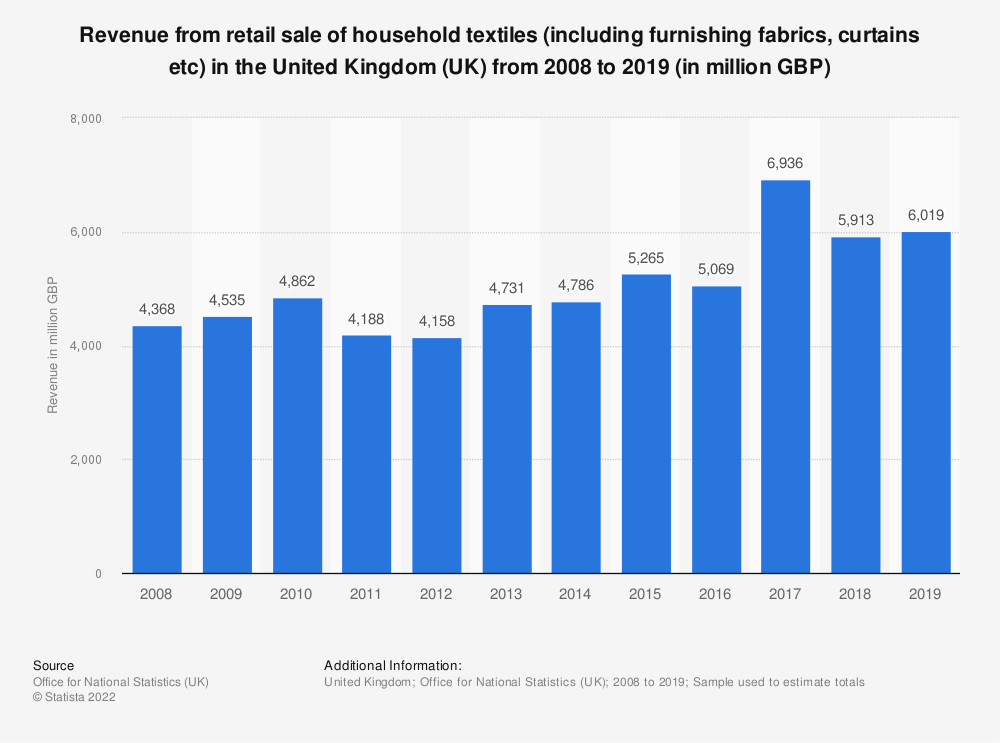 Statistic: Turnover from retail sale of household textiles (including furnishing fabrics, curtains etc) in the United Kingdom (UK) from 2008 to 2018 (in million GBP) | Statista