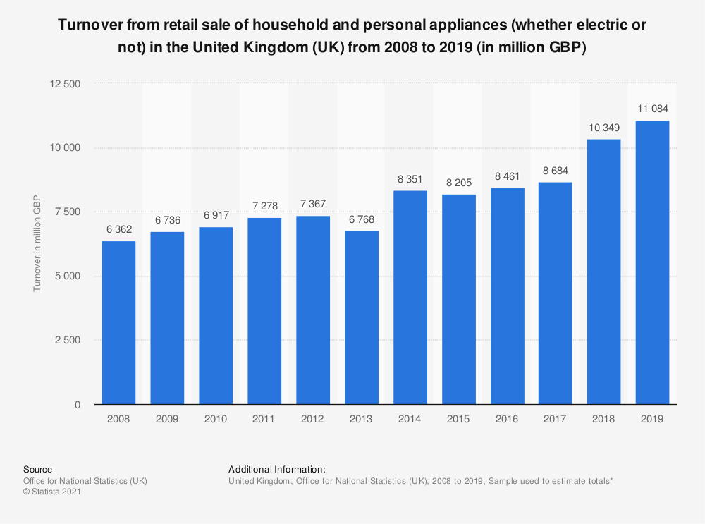 Statistic: Turnover from retail sale of household and personal appliances (whether electric or not) in the United Kingdom (UK) from 2008 to 2018 (in million GBP) | Statista